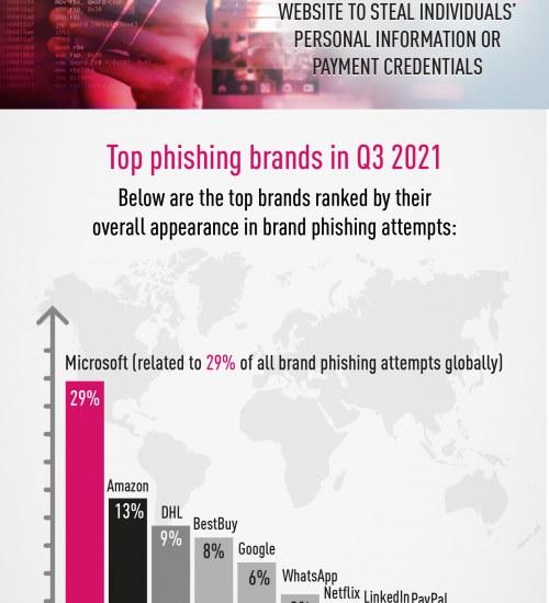 Hakerzy podszywają się pod komunikatory i media społecznościowe. Phishing pierwszym krokiem do przejęcia naszych danych.